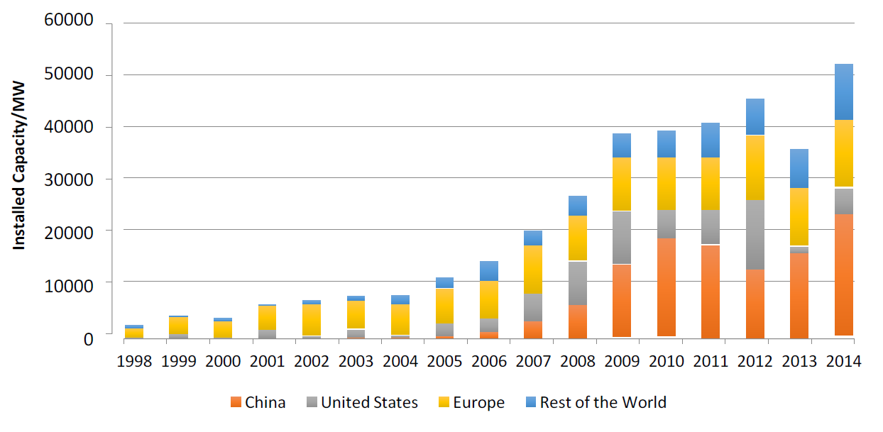 chart of newly installed wind power by region